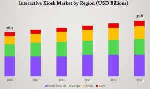 Interactive Kiosk Market Growth