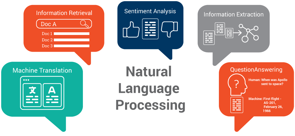 InteracTech Series: Natural Language Processing