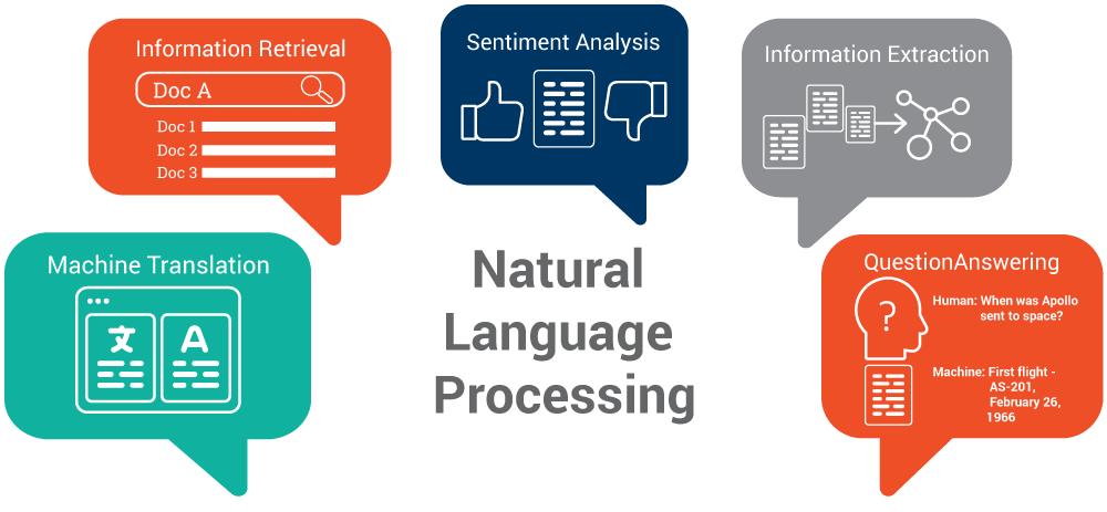 InteracTech Series: Natural Language Processing
